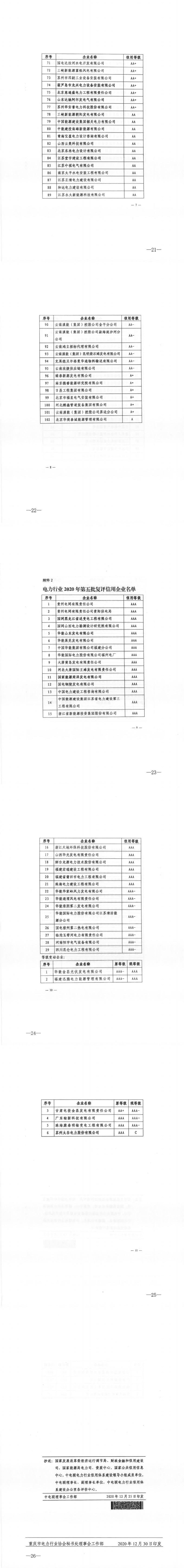 渝电行协〔2020〕28号 重庆市电力行业协会关于转发《中电联关于公布电力行业2020年第四批、第五批初评及复评信用企业评价结果的通知》的通知_1.png